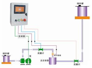 XS流量定量控制仪 / 液体灌装仪